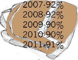 2007-2011 Dickinson College Retention Rates