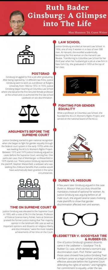 Timeline of Ginsburg's career. Infographic courtesy of Rebecca Agababian '21.