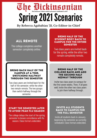 President Ensign's six primary categories of possible spring 2021 plans. Infographic courtesy of Rebecca Agababian '21.